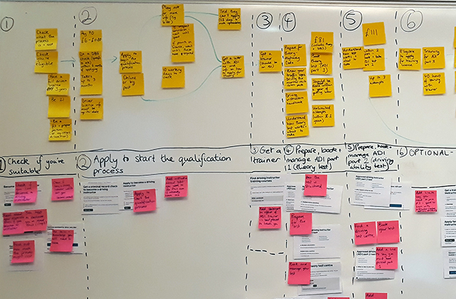 Post-it notes on a whiteboard, mapping out the process