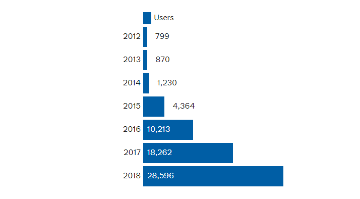 Chart showing the number of users of the MOT history service in 2012 was 799, in 2013 was 870, in 2014 was 1,230, in 2015 was 4,364, in 2016 was 10,213, in 2017 was 18,262 and in 2018 was 28,596.